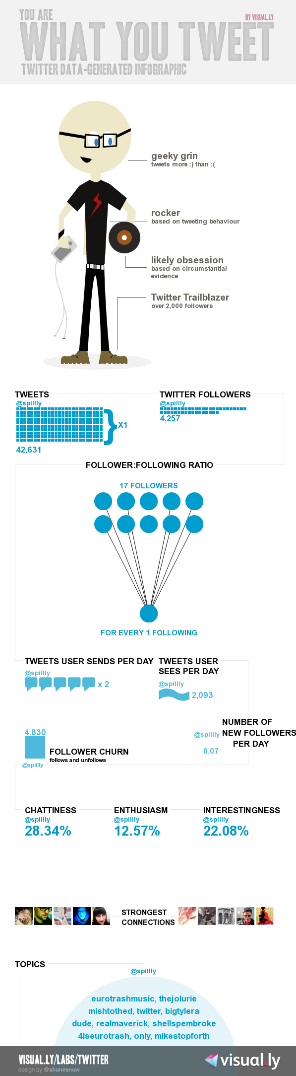 My Twitter character infographic. I am what I tweet.